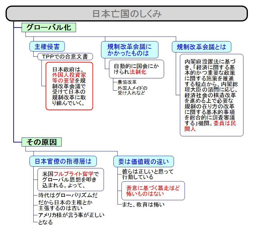 日本亡国のしくみ