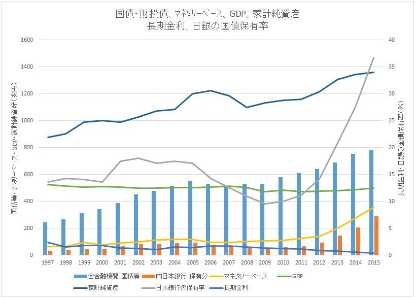 国債等年別推移